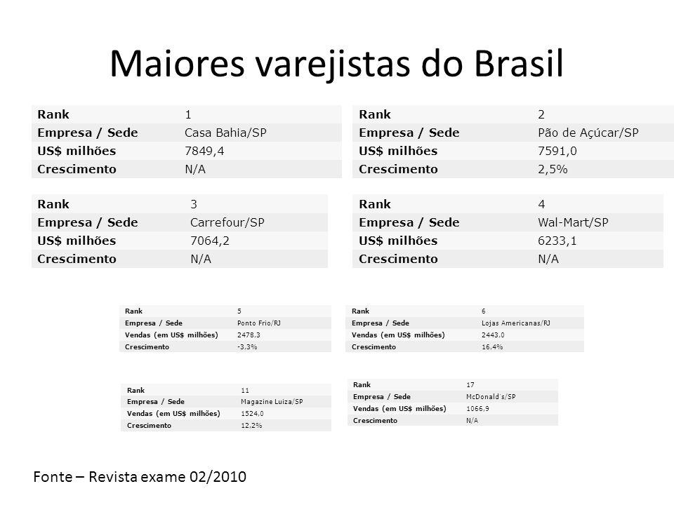 Maiores varejistas do Brasil Rank1 Empresa / SedeCasa Bahia/SP US$ milhões7849,4 CrescimentoN/A Rank2 Empresa / SedePão de Açúcar/SP US$ milhões7591,0