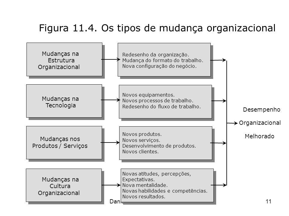 Danielle Monique G Corbett11 Figura 11.4. Os tipos de mudança organizacional Mudanças na Estrutura Organizacional Mudanças na Tecnologia Mudanças nos