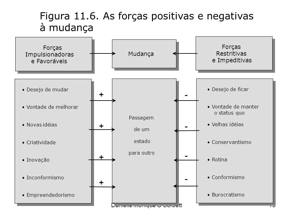 Danielle Monique G Corbett13 Figura 11.6. As forças positivas e negativas à mudança Forças Impulsionadoras e Favoráveis Forças Restritivas e Impeditiv