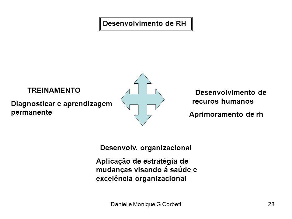 Danielle Monique G Corbett28 Desenvolvimento de RH TREINAMENTO Diagnosticar e aprendizagem permanente Desenvolv. organizacional Aplicação de estratégi