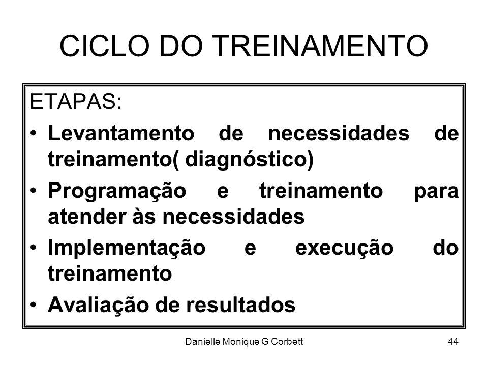 Danielle Monique G Corbett44 CICLO DO TREINAMENTO ETAPAS: Levantamento de necessidades de treinamento( diagnóstico) Programação e treinamento para ate