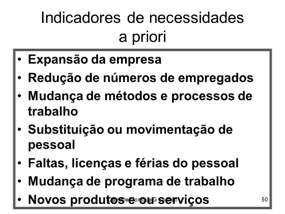 Danielle Monique G Corbett50 Indicadores de necessidades a priori Expansão da empresa Redução de números de empregados Mudança de métodos e processos
