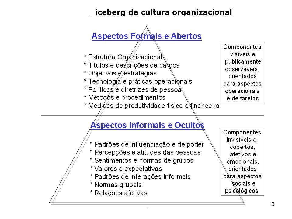6 O iceberg da cultura organizacional