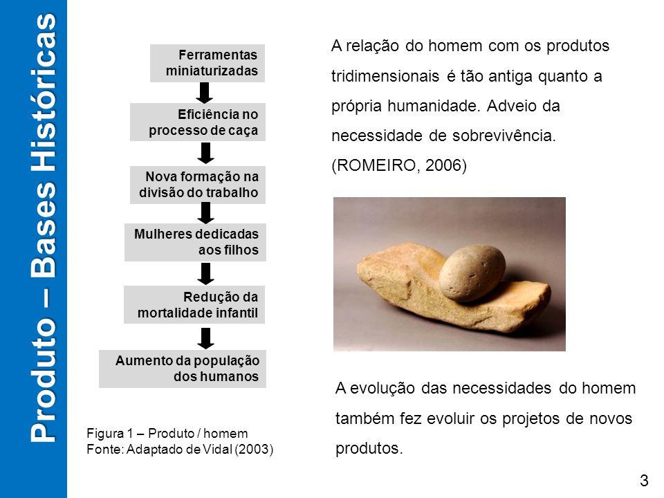 Produto – Bases Históricas Produto – Bases Históricas Ferramentas miniaturizadas Eficiência no processo de caça Nova formação na divisão do trabalho M