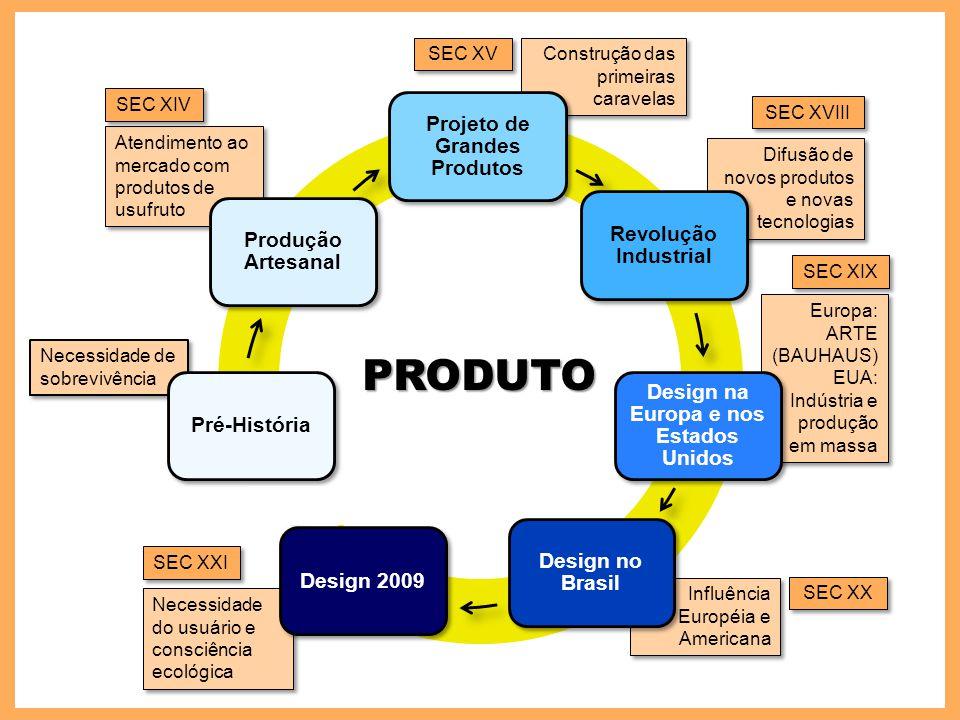 Difusão de novos produtos e novas tecnologias Construção das primeiras caravelas Atendimento ao mercado com produtos de usufruto Necessidade de sobrev