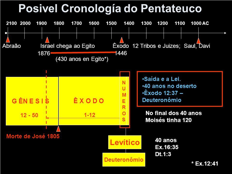 Posivel Cronología do Pentateuco 2100 2000 1900 1800 1700 1600 1500 1400 1300 1200 1100 1000 AC Abraão Israel chega ao Egito Êxodo 12 Tribos e Juizes;