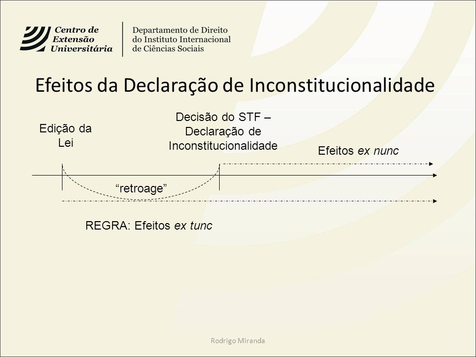 Efeitos da Declaração de Inconstitucionalidade Rodrigo Miranda Decisão do STF – Declaração de Inconstitucionalidade Edição da Lei Efeitos ex nunc REGRA: Efeitos ex tunc retroage