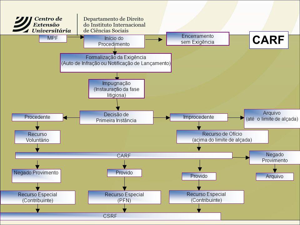 Formalização da Exigência (Auto de Infração ou Notificação de Lançamento) ImprocedenteProcedente Decisão de Primeira Instância Arquivo (até o limite de alçada) Recurso Voluntário Recurso de Ofício (acima do limite de alçada) CARF Negado Provimento Provido Arquivo Recurso Especial (Contribuinte) CSRF Recurso Especial (PFN) Início do Procedimento Encerramento sem Exigência MPF Impugnação (Instauração da fase litigiosa) Provido Negado Provimento Recurso Especial (Contribuinte) CARF