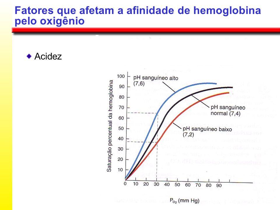 Fatores que afetam a afinidade de hemoglobina pelo oxigênio Acidez