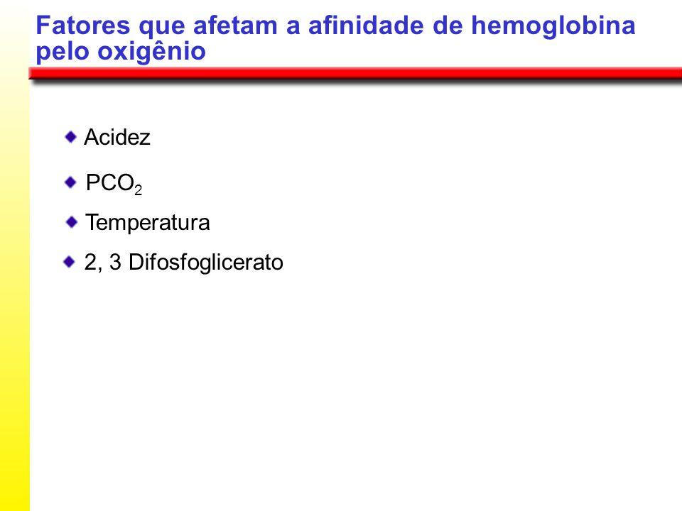 Fatores que afetam a afinidade de hemoglobina pelo oxigênio Acidez PCO 2 Temperatura 2, 3 Difosfoglicerato
