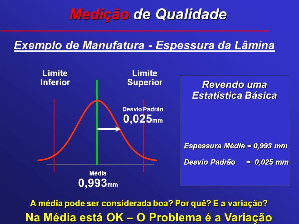 Revendo uma Estatística Básica Espessura Média = 0,993 mm Desvio Padrão = 0,025 mm Média 0,993 mm Desvio Padrão 0,025 mm Exemplo de Manufatura - Espes