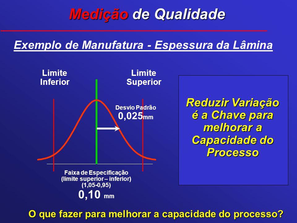 Quão Capaz é o Processo de Produzir dentro da Especificação ? Sigma = Faixa de Espec / 2* DP = 0,10 / 0,05 = 0,10 / 0,052= Exemplo de Manufatura - Esp