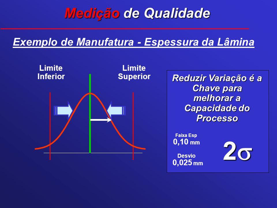 Desvio Faixa Esp 2 0,10 mm 0,025 mm Exemplo de Manufatura - Espessura da Lâmina Limite Superior Limite Inferior Reduzir Variação é a Chave para melhor