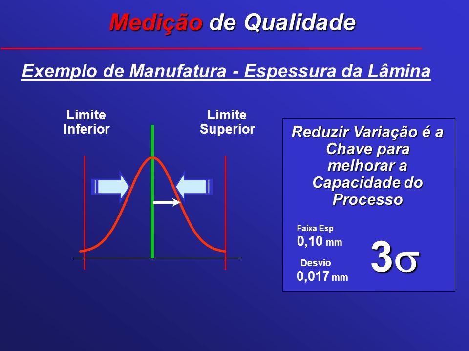 Desvio Faixa Esp 3 0,10 mm 0,017 mm Exemplo de Manufatura - Espessura da Lâmina Limite Superior Limite Inferior Reduzir Variação é a Chave para melhor
