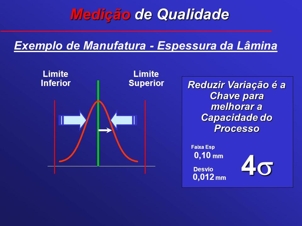 Desvio Faixa Esp 4 0,10 mm 0,012 mm Exemplo de Manufatura - Espessura da Lâmina Limite Superior Limite Inferior Reduzir Variação é a Chave para melhor