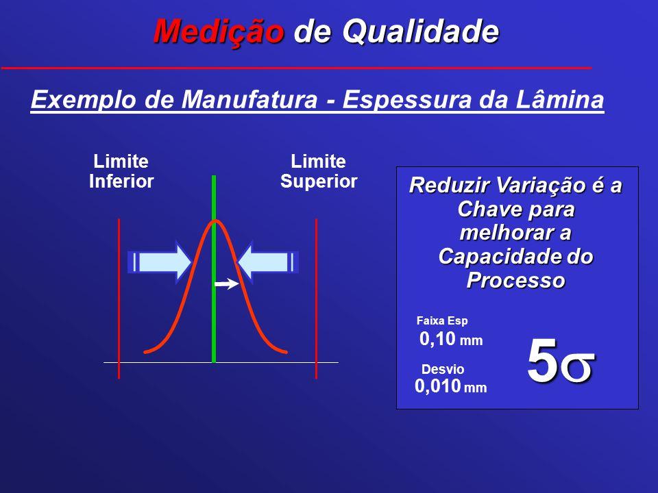 Desvio Faixa Esp 5 0,10 mm 0,010 mm Exemplo de Manufatura - Espessura da Lâmina Limite Superior Limite Inferior Reduzir Variação é a Chave para melhor