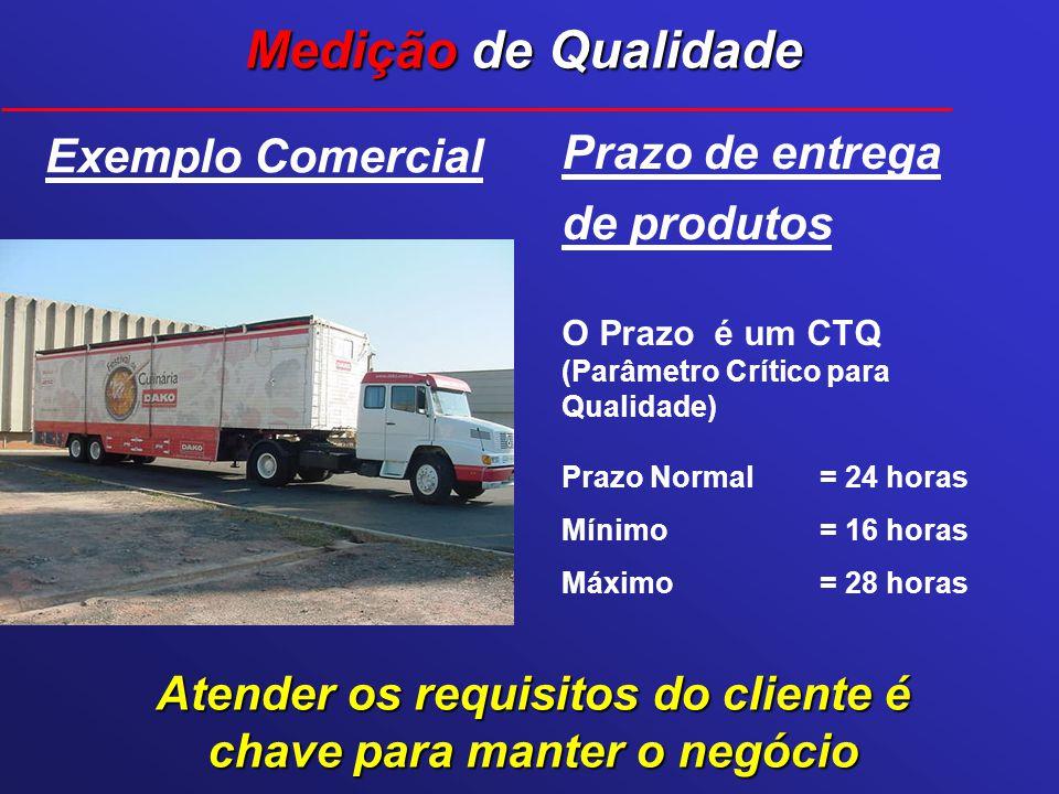 Exemplo Comercial Medição de Qualidade Prazo de entrega de produtos O Prazo é um CTQ (Parâmetro Crítico para Qualidade) Prazo Normal = 24 horas Mínimo