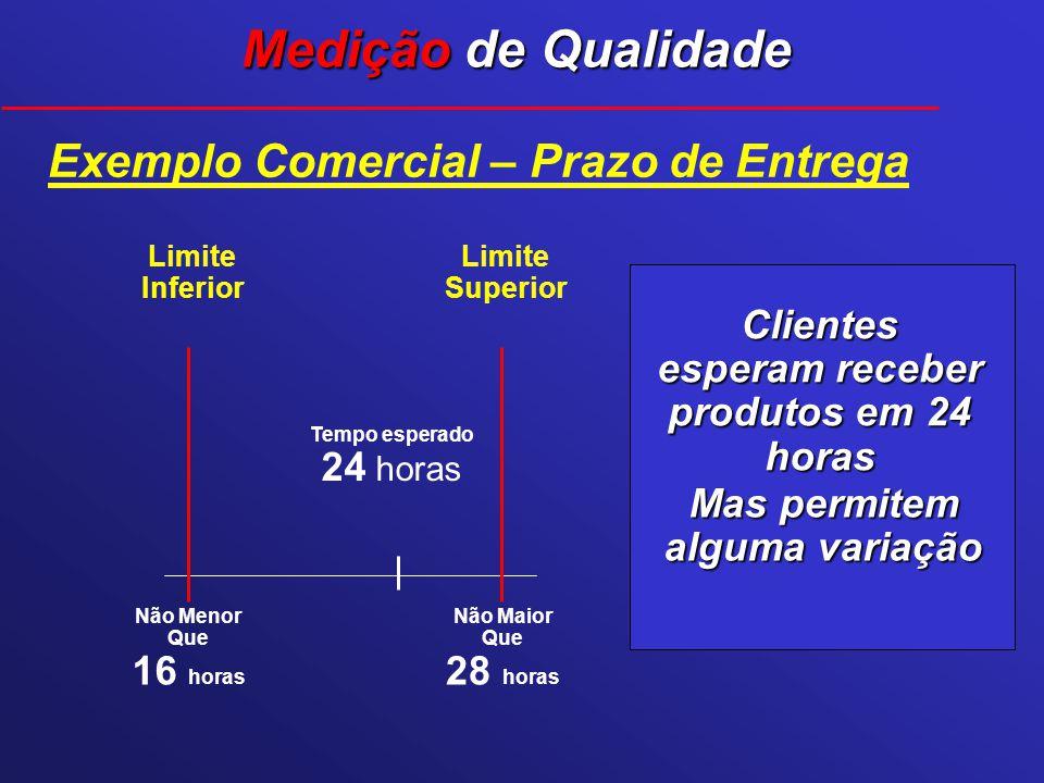 Exemplo Comercial – Prazo de Entrega Clientes esperam receber produtos em 24 horas Mas permitem alguma variação Tempo esperado 24 horas Limite Superio