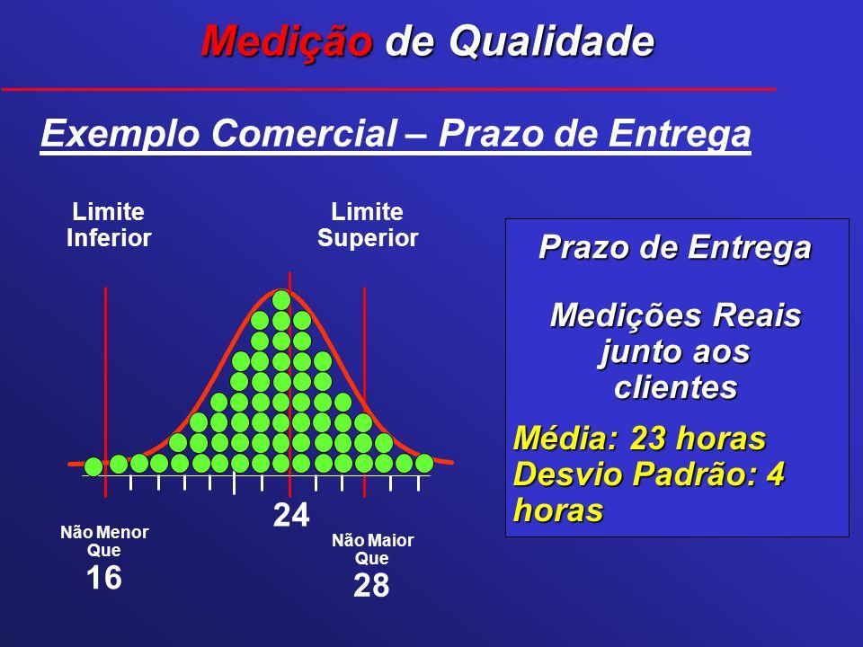 Prazo de Entrega Não Menor Que 16 Não Maior Que 28 Medições Reais junto aos clientes Exemplo Comercial – Prazo de Entrega Limite Superior Limite Infer
