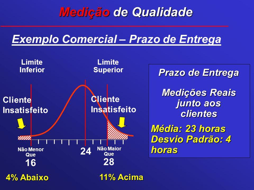 Prazo de Entrega Não Menor Que 16 Não Maior Que 28 Exemplo Comercial – Prazo de Entrega Limite Superior Limite Inferior 24 Medição de Qualidade Mediçõ