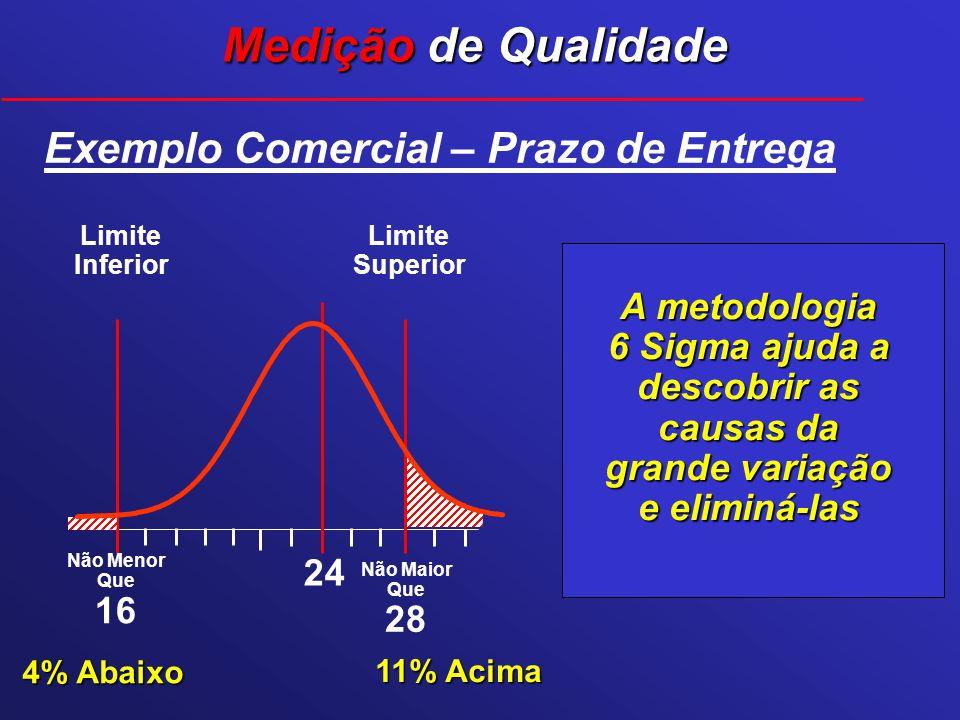 Não Menor Que 16 Não Maior Que 28 Exemplo Comercial – Prazo de Entrega Limite Superior Limite Inferior 24 Medição de Qualidade A metodologia 6 Sigma a