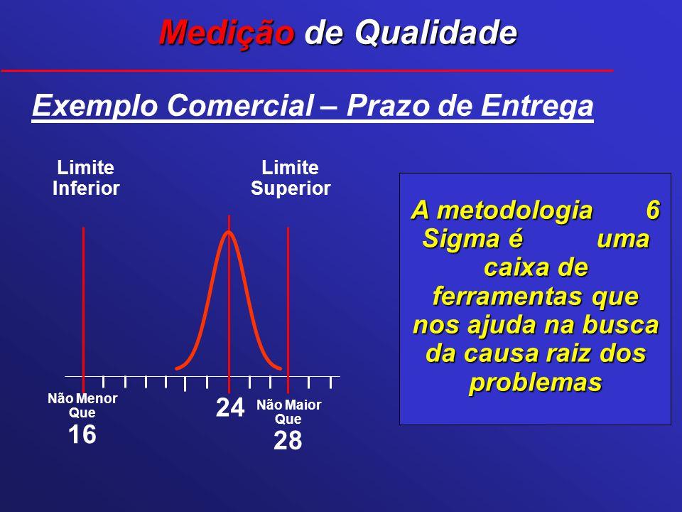 Não Menor Que 16 Não Maior Que 28 Exemplo Comercial – Prazo de Entrega Limite Superior Limite Inferior 24 Medição de Qualidade A metodologia 6 Sigma é