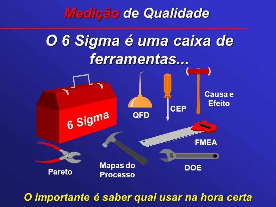 Medição de Qualidade O 6 Sigma é uma caixa de ferramentas... O importante é saber qual usar na hora certa 6 Sigma Pareto Mapas do Processo DOE FMEA Ca