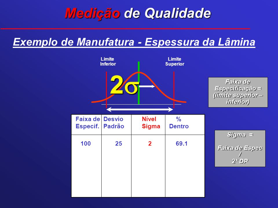 Limite Superior Limite Inferior 2 Exemplo de Manufatura - Espessura da Lâmina Faixa deDesvioNível % Especif.PadrãoSigmaDentro 100 25 2 69.1 Medição de
