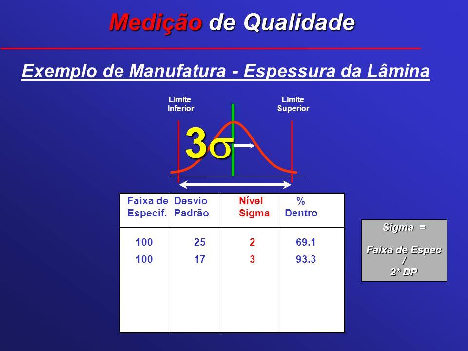 Limite Superior Limite Inferior 3 Faixa deDesvioNível % Especif.PadrãoSigmaDentro 100 25 2 69.1 100 17 3 93.3 Exemplo de Manufatura - Espessura da Lâm
