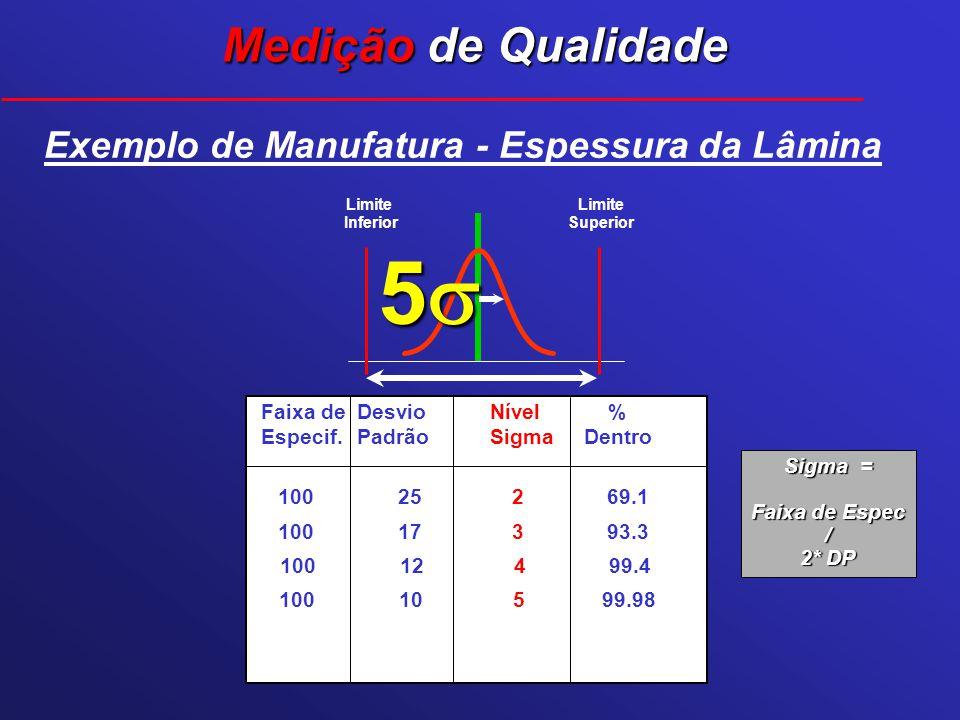 Limite Superior Limite Inferior 5 Exemplo de Manufatura - Espessura da Lâmina Faixa deDesvioNível % Especif.PadrãoSigmaDentro 100 25 2 69.1 100 10 5 9