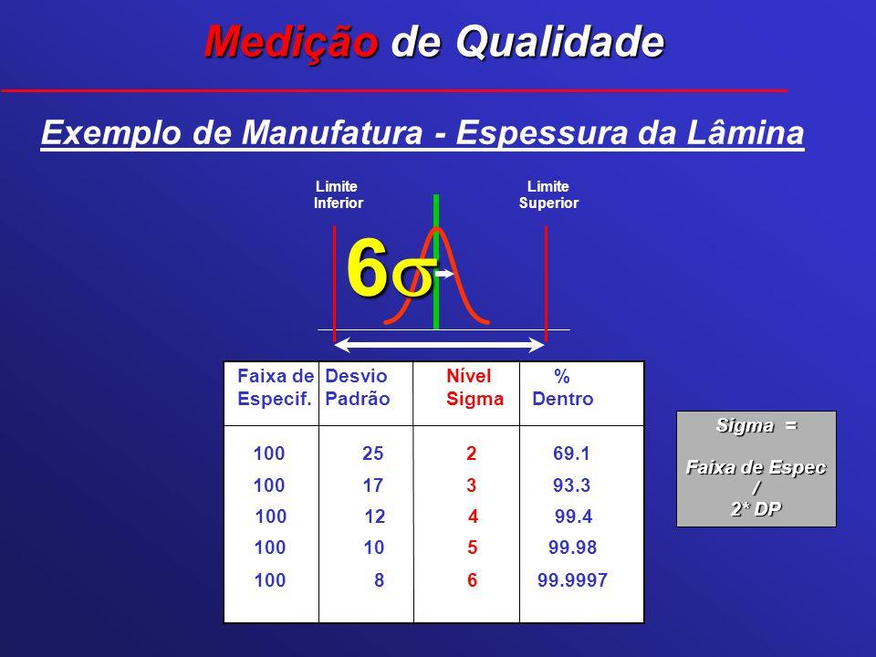 Exemplo de Manufatura - Espessura da Lâmina Faixa deDesvioNível % Especif.PadrãoSigmaDentro 100 25 2 69.1 100 8 699.9997 100 10 5 99.98 100 12 4 99.4