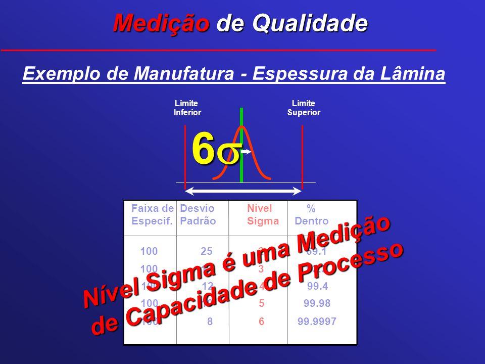 Faixa deDesvioNível % Especif.PadrãoSigmaDentro 100 25 2 69.1 100 8 699.9997 100 10 5 99.98 100 12 4 99.4 100 17 3 93.3 Nível Sigma é uma Medição de C