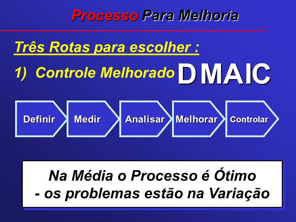 Três Rotas para escolher : 1) Controle Melhorado Definir D Medir M Analisar A Melhorar I Controlar C Processo Para Melhoria Na Média o Processo é Ótim