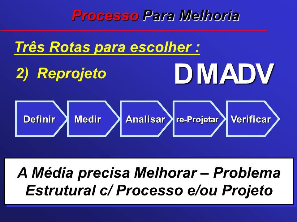 Três Rotas para escolher : Definir D Medir M Analisar A re-Projetar D Verificar V A Média precisa Melhorar – Problema Estrutural c/ Processo e/ou Proj