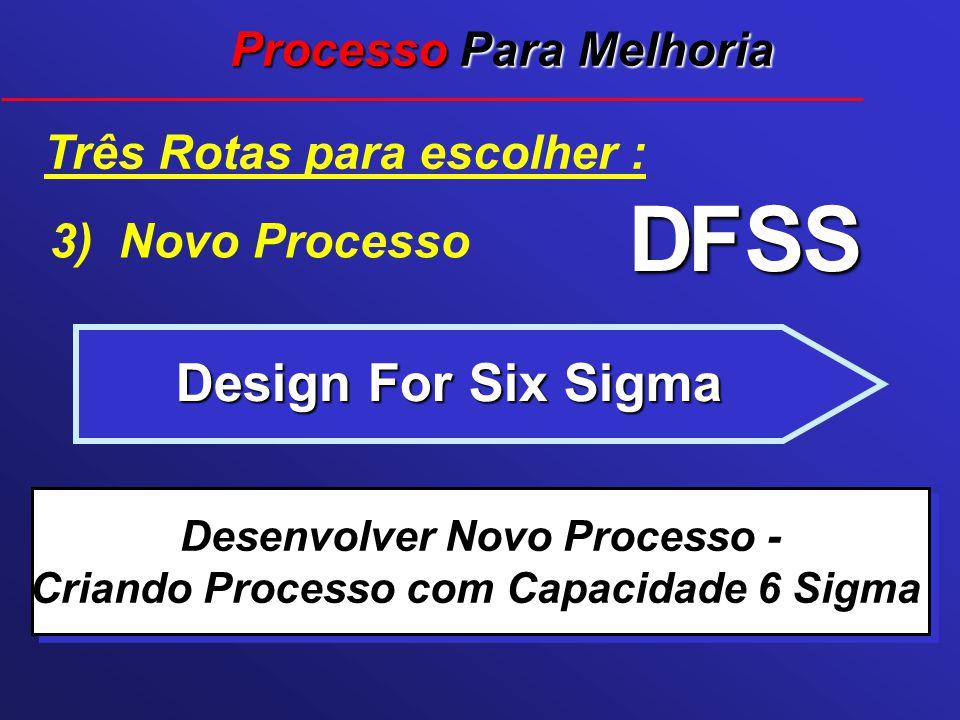 Design For Six Sigma Três Rotas para escolher : Desenvolver Novo Processo - Criando Processo com Capacidade 6 Sigma DFSS 3) Novo Processo Processo Par