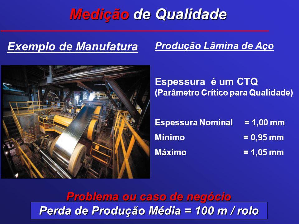 Exemplo de Manufatura Medição de Qualidade Produção Lâmina de Aço Espessura é um CTQ (Parâmetro Crítico para Qualidade) Espessura Nominal = 1,00 mm Mí