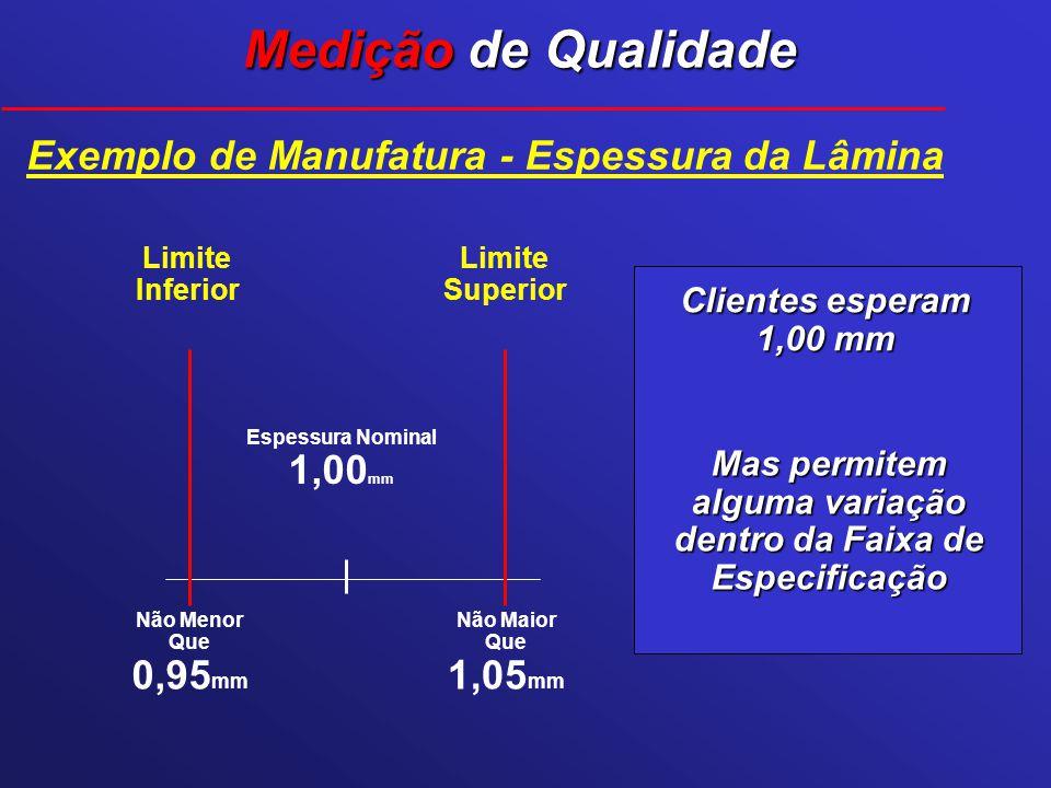 Exemplo de Manufatura - Espessura da Lâmina Clientes esperam 1,00 mm Limite Superior Limite Inferior Mas permitem alguma variação dentro da Faixa de E