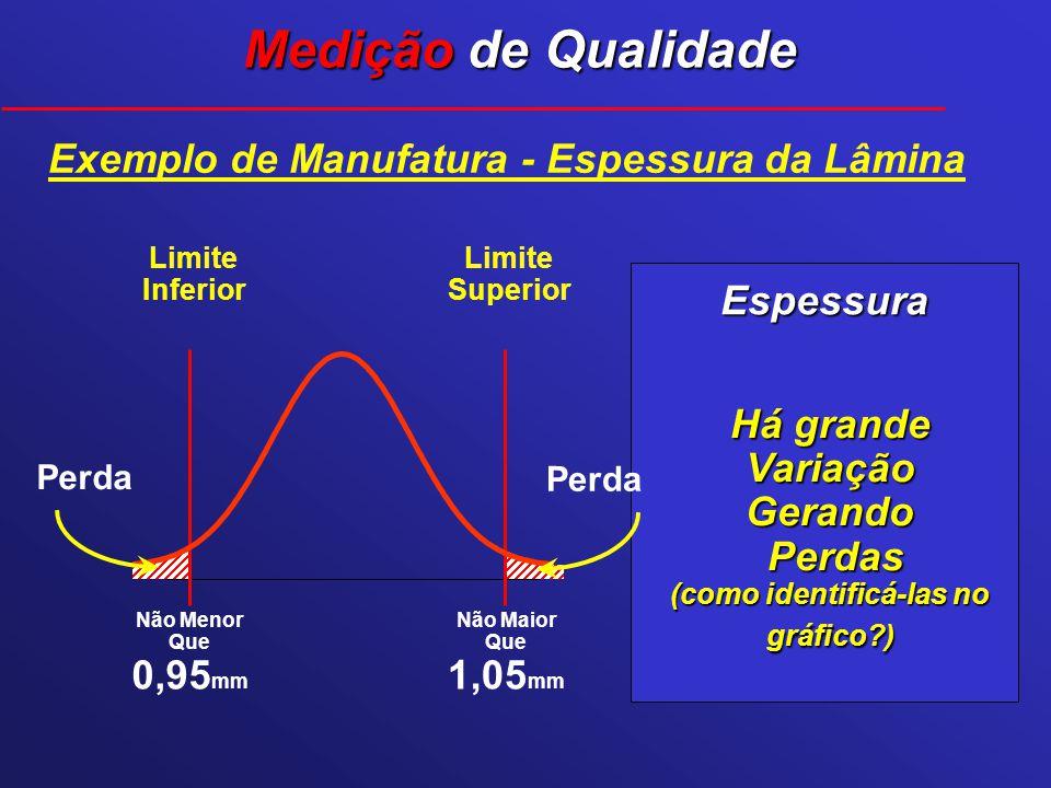 Espessura Há grande Variação Gerando Perdas Perdas (como identificá-las no gráfico?) Não Menor Que 0,95 mm Não Maior Que 1,05 mm Perda Exemplo de Manu
