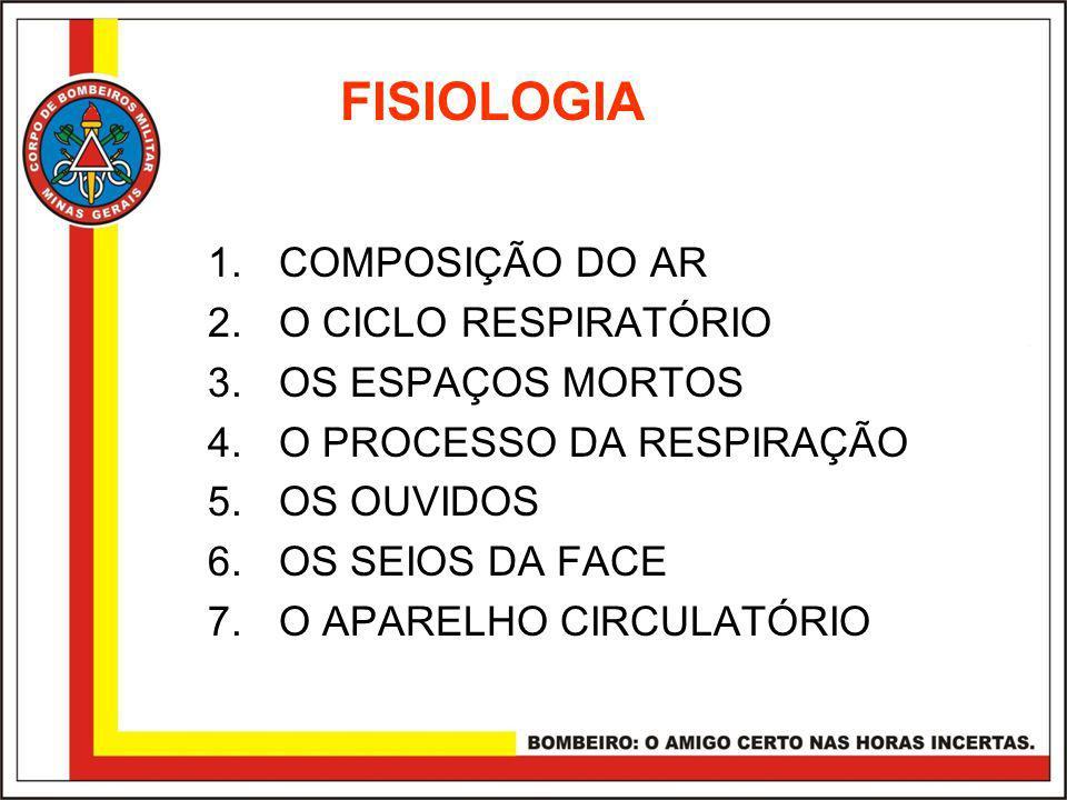 FISIOLOGIA 1.COMPOSIÇÃO DO AR 2.O CICLO RESPIRATÓRIO 3.OS ESPAÇOS MORTOS 4.O PROCESSO DA RESPIRAÇÃO 5.OS OUVIDOS 6.OS SEIOS DA FACE 7.O APARELHO CIRCULATÓRIO