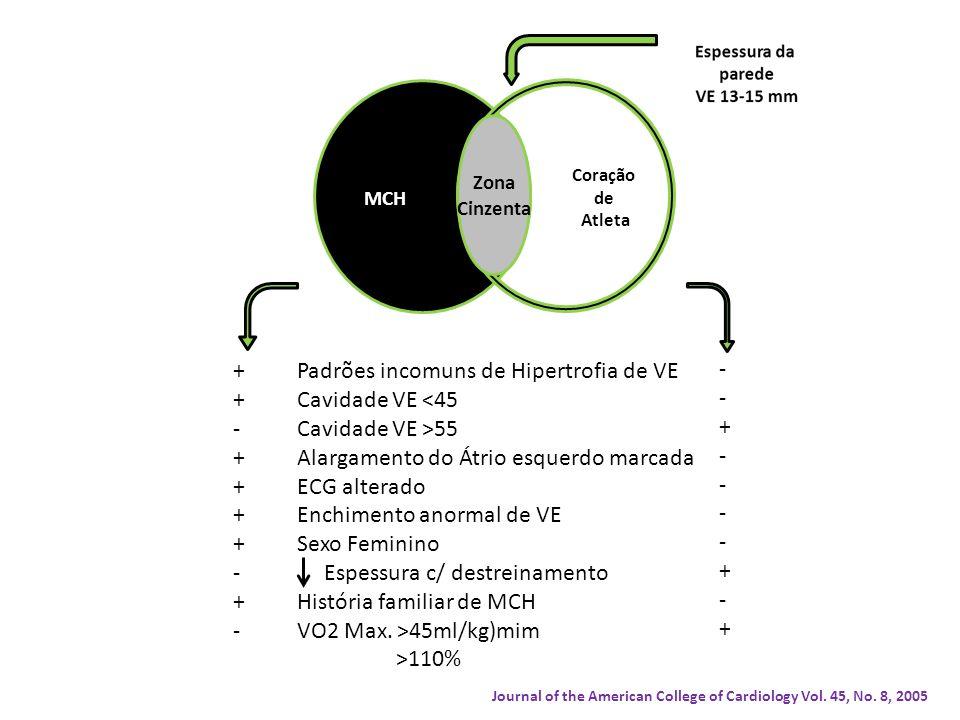 MCH Coração de Atleta Zona Cinzenta Padrões incomuns de Hipertrofia de VE Cavidade VE <45 Cavidade VE >55 Alargamento do Átrio esquerdo marcada ECG alterado Enchimento anormal de VE Sexo Feminino Espessura c/ destreinamento História familiar de MCH VO2 Max.