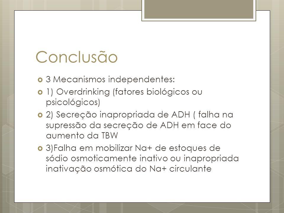 Conclusão 3 Mecanismos independentes: 1) Overdrinking (fatores biológicos ou psicológicos) 2) Secreção inapropriada de ADH ( falha na supressão da secreção de ADH em face do aumento da TBW 3)Falha em mobilizar Na+ de estoques de sódio osmoticamente inativo ou inapropriada inativação osmótica do Na+ circulante