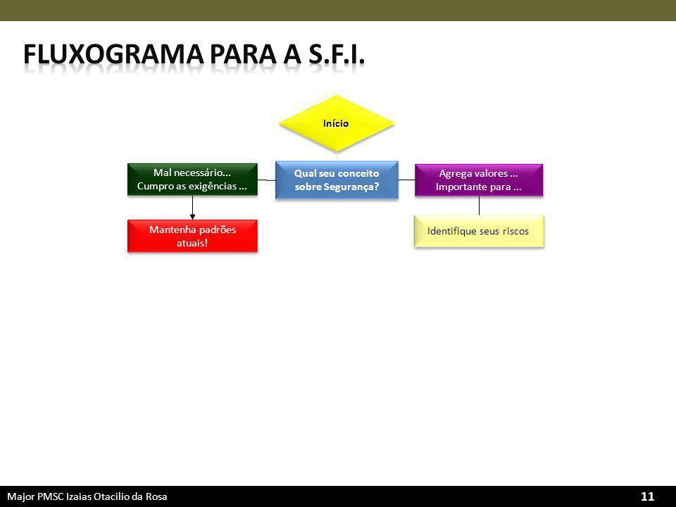 Major PMSC Izaias Otacilio da Rosa 11 Qual seu conceito sobre Segurança.
