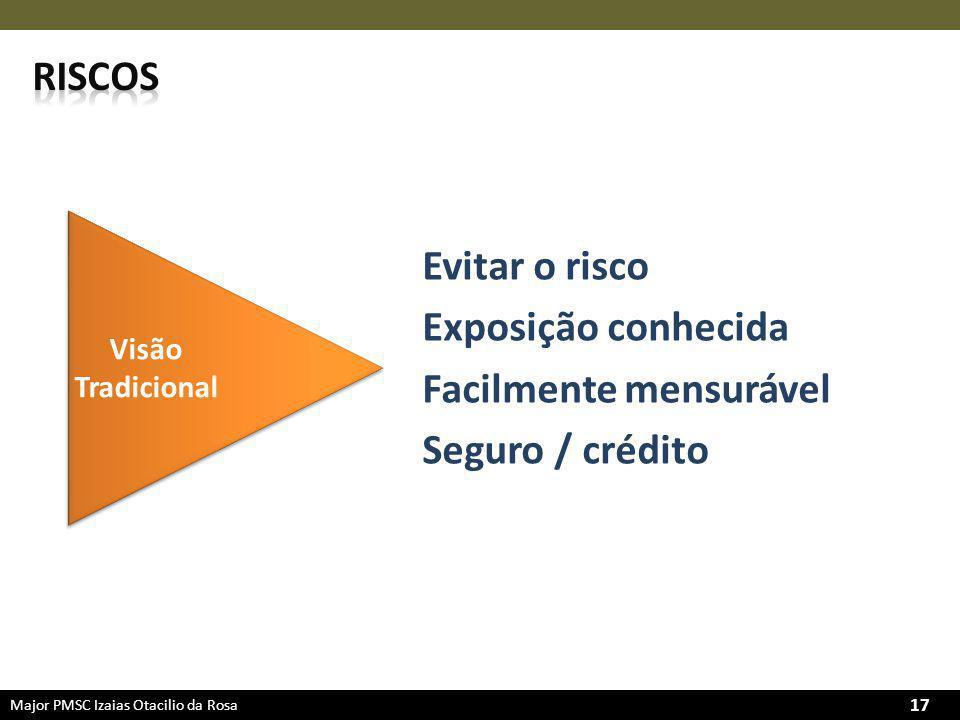 Major PMSC Izaias Otacilio da Rosa 17 Visão Tradicional Evitar o risco Exposição conhecida Facilmente mensurável Seguro / crédito
