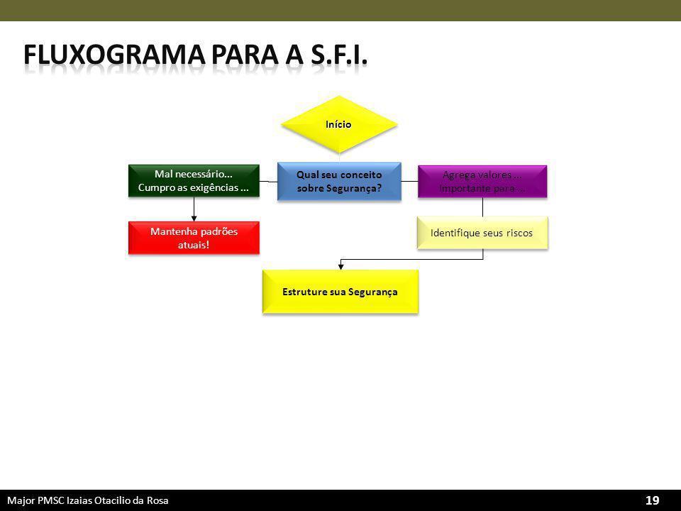 Major PMSC Izaias Otacilio da Rosa 19 Qual seu conceito sobre Segurança.