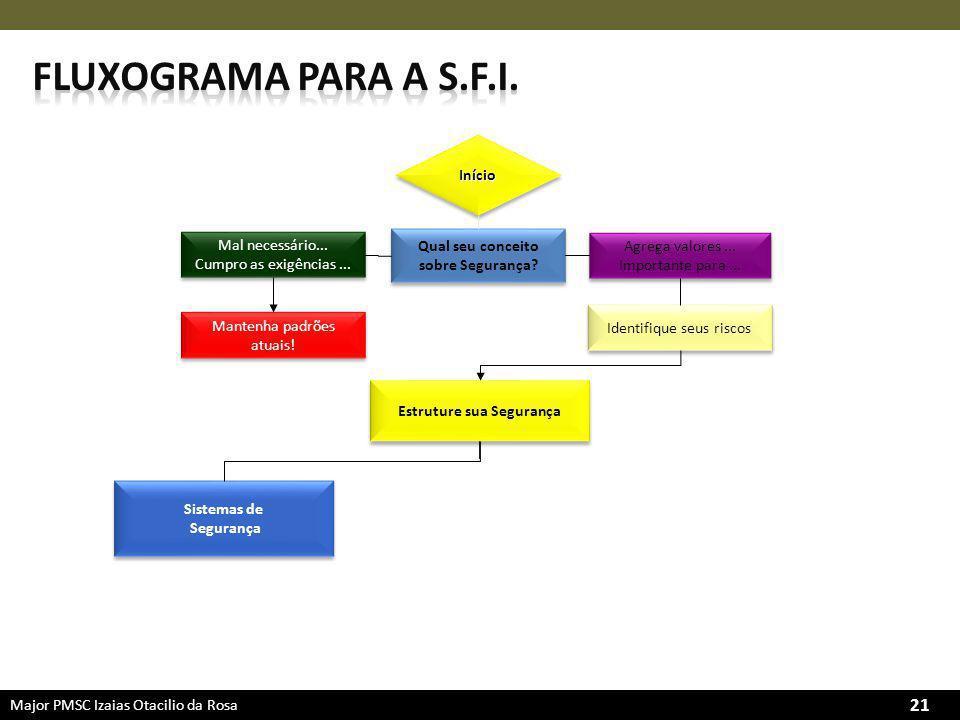 Major PMSC Izaias Otacilio da Rosa 21 Qual seu conceito sobre Segurança.