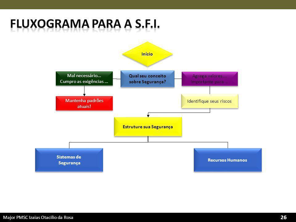 Major PMSC Izaias Otacilio da Rosa 26 Qual seu conceito sobre Segurança.