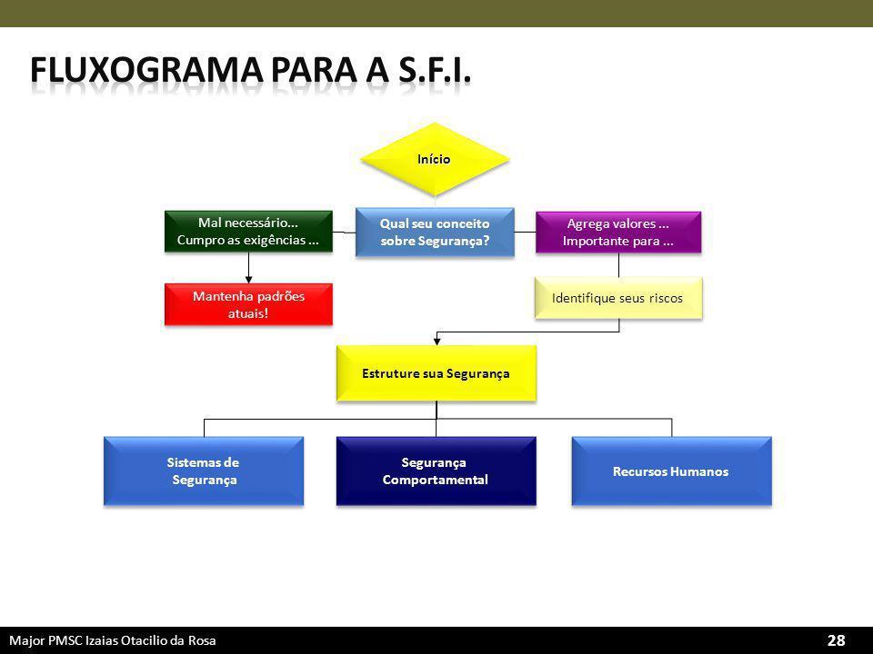 Major PMSC Izaias Otacilio da Rosa 28 Qual seu conceito sobre Segurança.