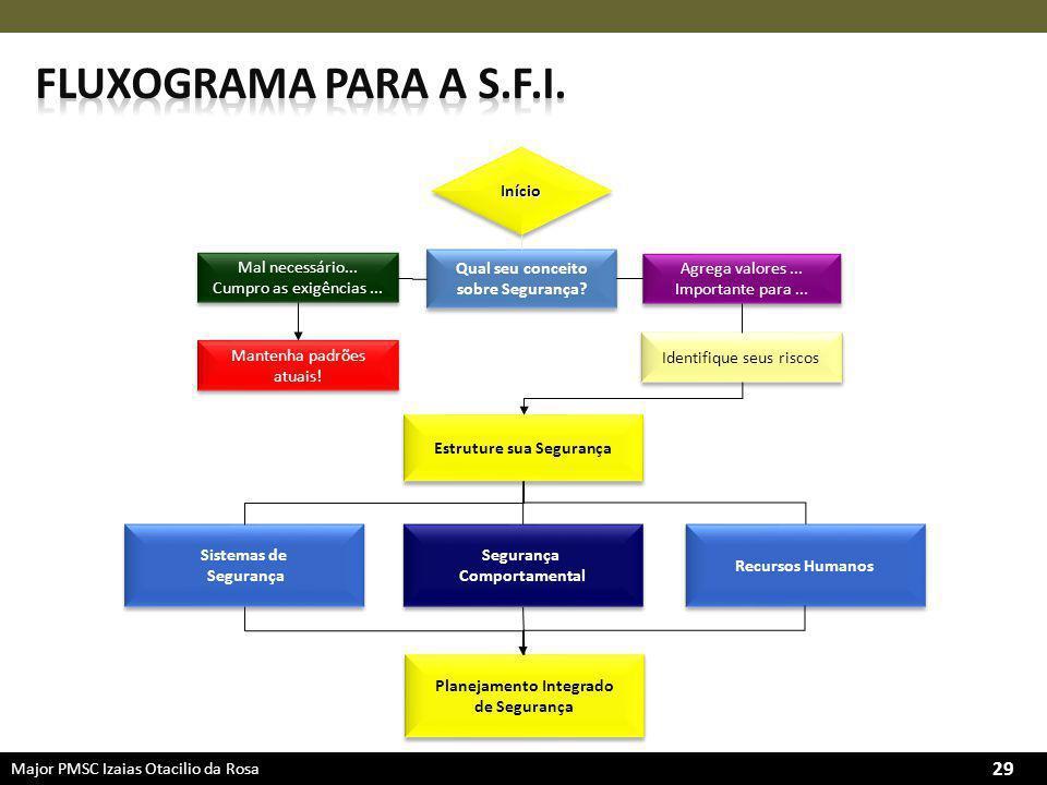 Major PMSC Izaias Otacilio da Rosa 29 Qual seu conceito sobre Segurança.