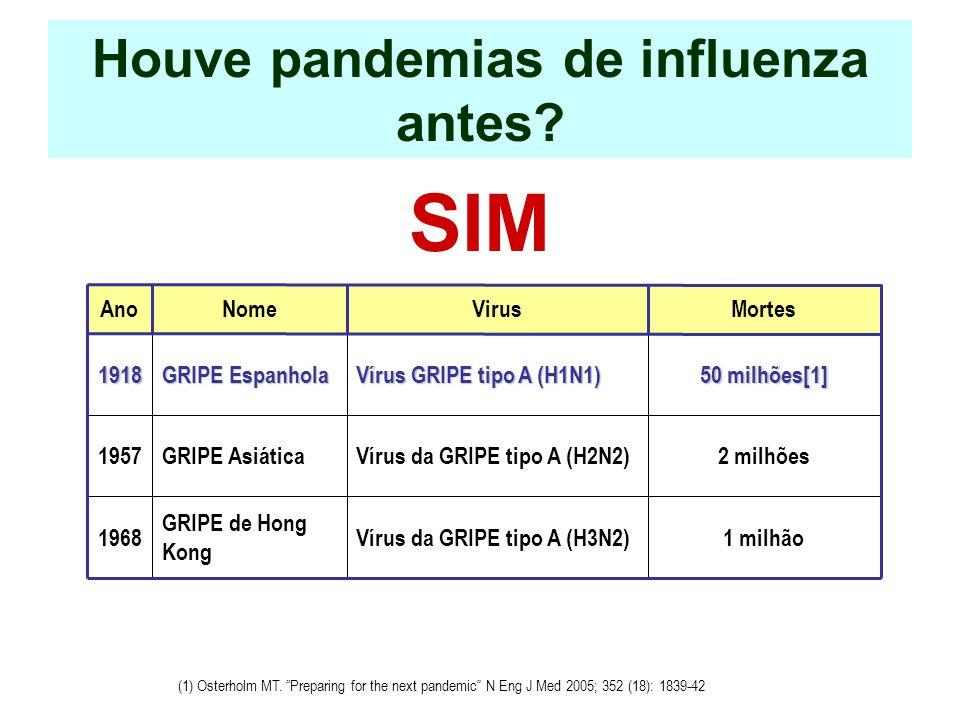 Houve pandemias de influenza antes? SIM AnoNomeVirusMortes1918 GRIPE Espanhola Vírus GRIPE tipo A (H1N1) 50 milhões[1] 1957GRIPE AsiáticaVírus da GRIP
