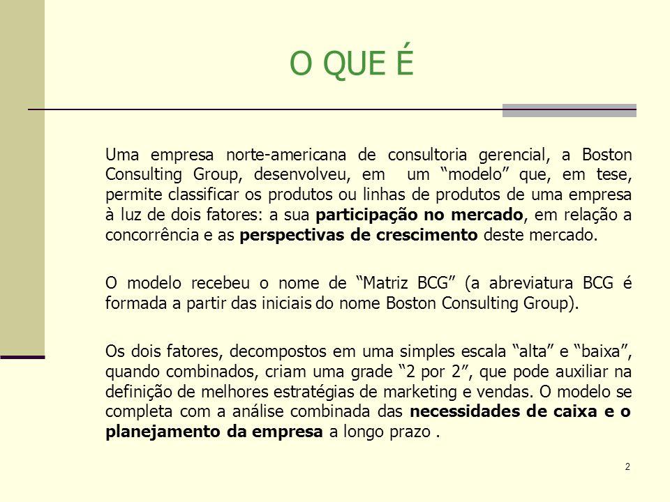 2 O QUE É Uma empresa norte-americana de consultoria gerencial, a Boston Consulting Group, desenvolveu, em um modelo que, em tese, permite classificar